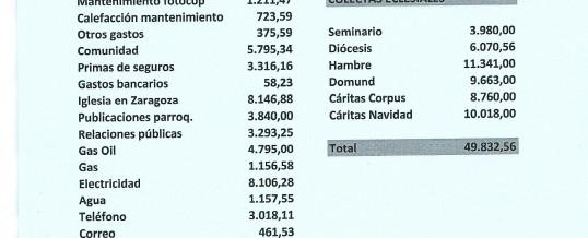 Cuentas Parroquiales